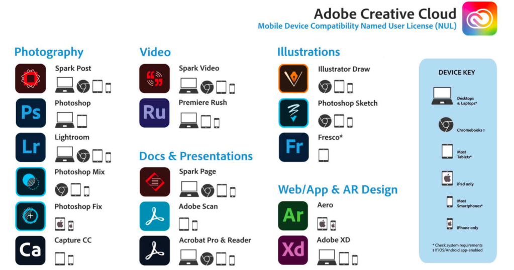 Mobile device compatibility for Adobe software